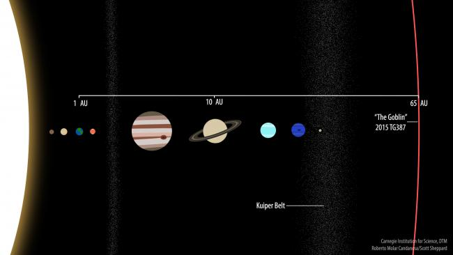 new_extreme_dwarf_planet-_2015_tg387_solar_system_perspective_1-650x366